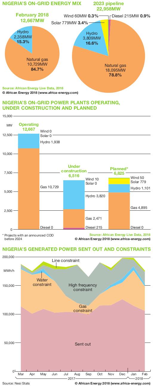 Nigeria's on-grid energy mix